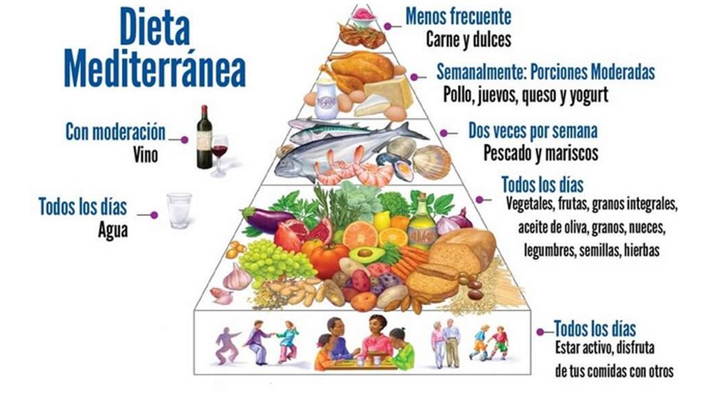 proceso de la dieta mediterranea
