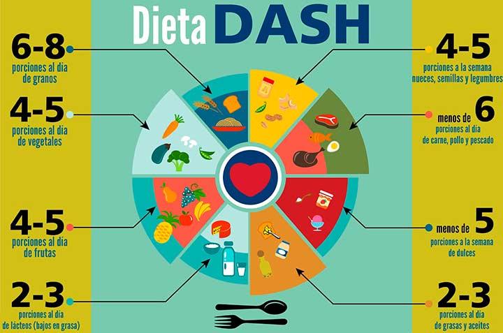 Dietas efectivas para baja de peso
