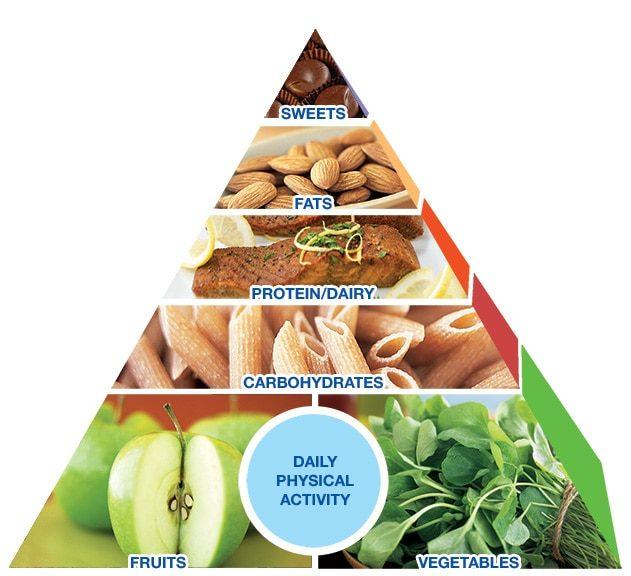 Las dietas efectivas buscan ser para toda la vida